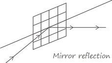 reflexión-especular