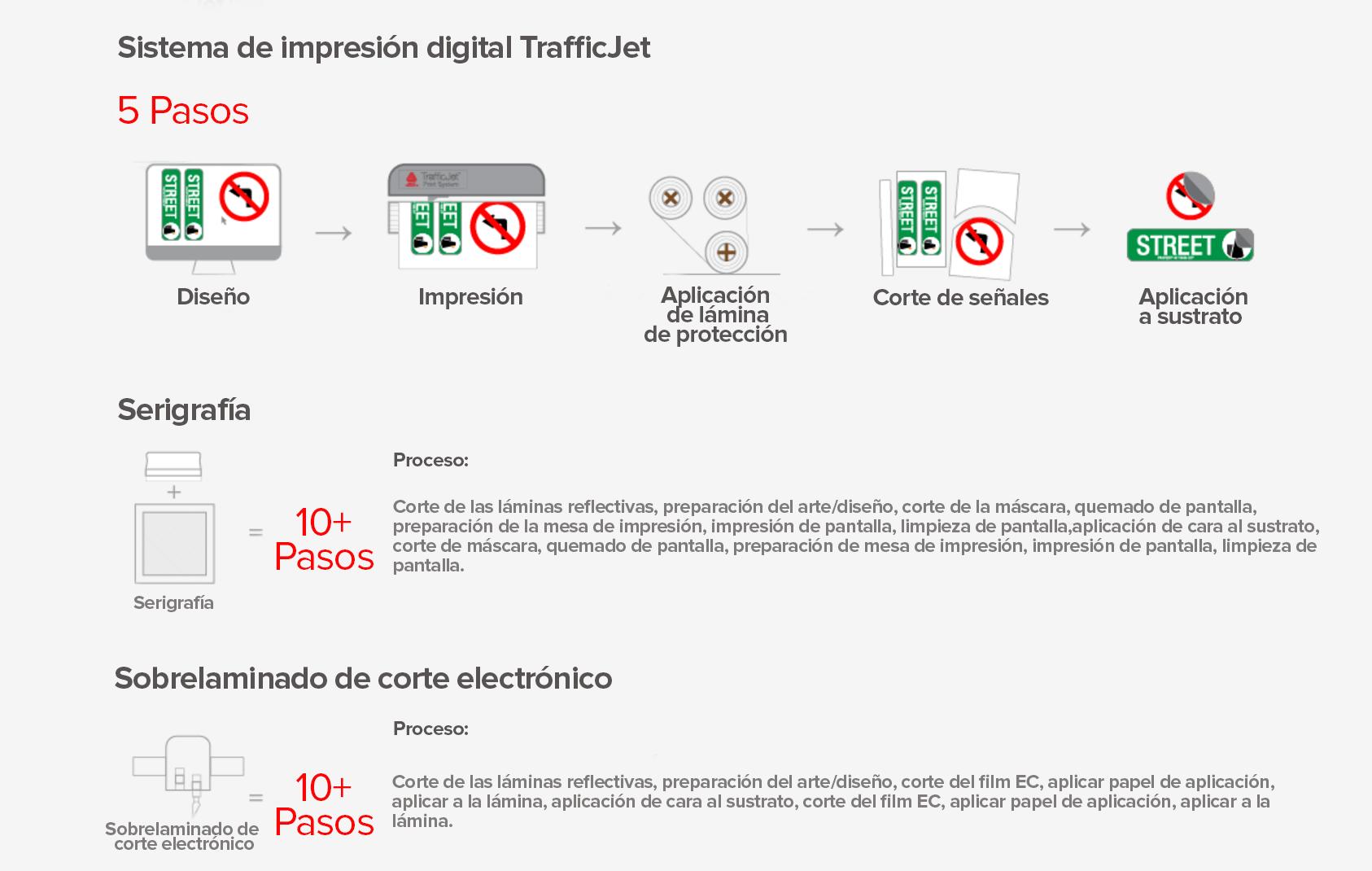 Impresora para señales de tráfico TrraficJet1